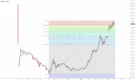 ETHXBT: Retrace Fib down to .19