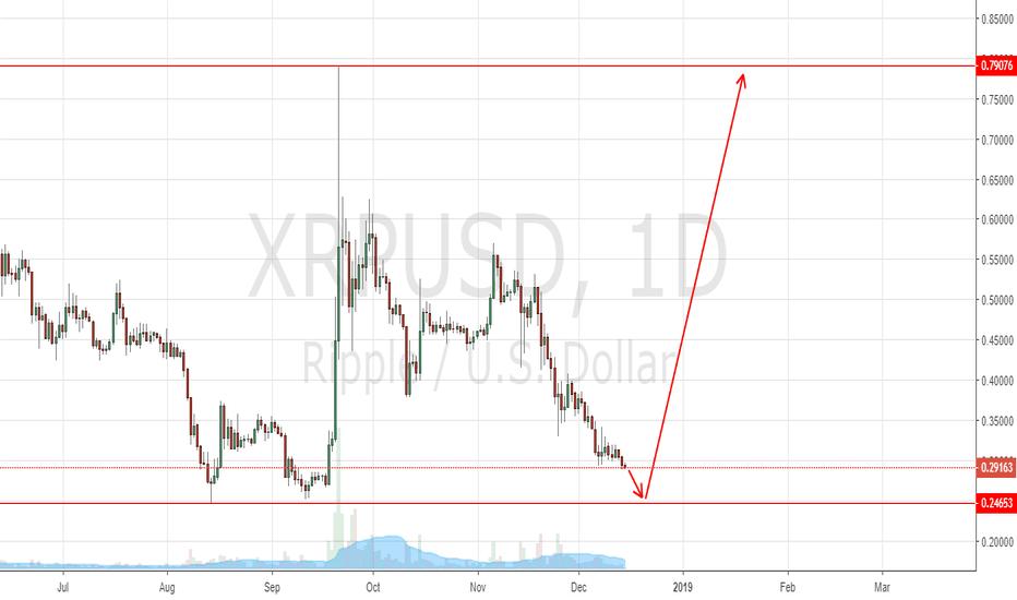 XRPUSD: XRP USD