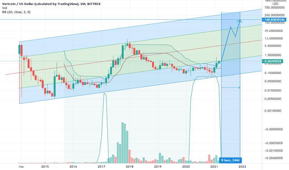 vtc btc tradingview