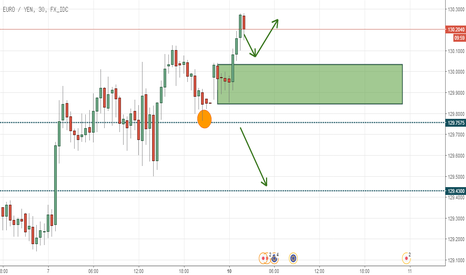 EURJPY: EURJPY Wait and See