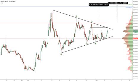 XMRBTC: Monero (XMR): Triangle Thrust Imminent
