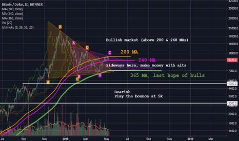 BTCUSD: BTC/USD - What to do ?