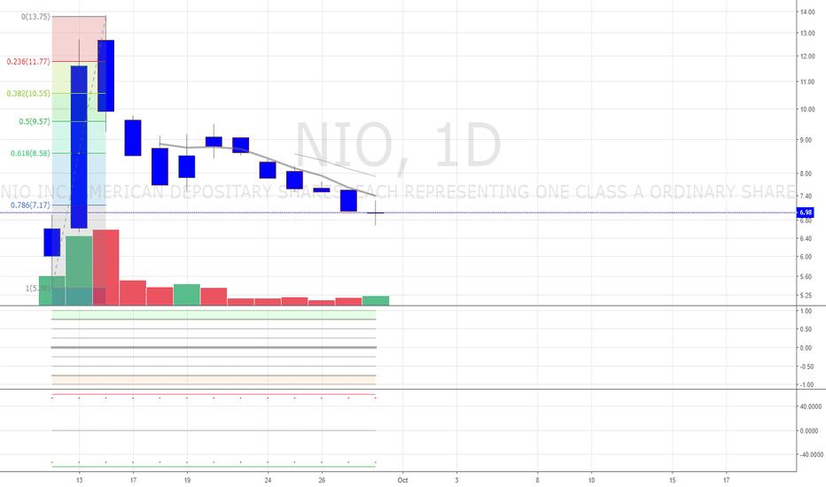 NIO: Potential Bottom for $NIO