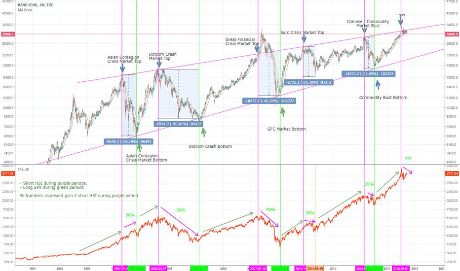 HSI: Hang Seng Long Short Indicator