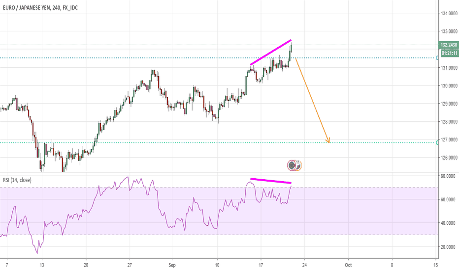EURJPY: Watch for a Short