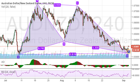 AUDNZD: bullish for audnzd