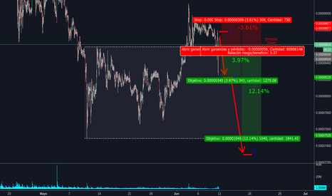 XRPBTC: Short en XRP/BTC  Posible ganancia de 3% a 12% (WICKOFF)