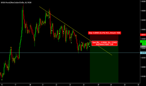 GBPNZD: GN short idea