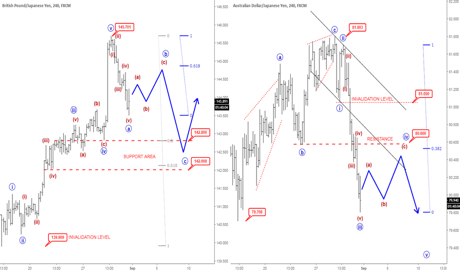 GBPJPY: EW Analysis: GBPJPY and AUDJPY Pointing Lower After A Pullback