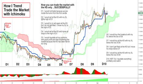 EURUSD: How I Trend Trade (3)
