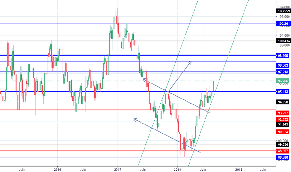 DXY: perspective entrevue pour le dollars index!