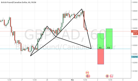 GBPCAD: CYPHERMANIA : W1 : C8 : Free Chart GBPCAD