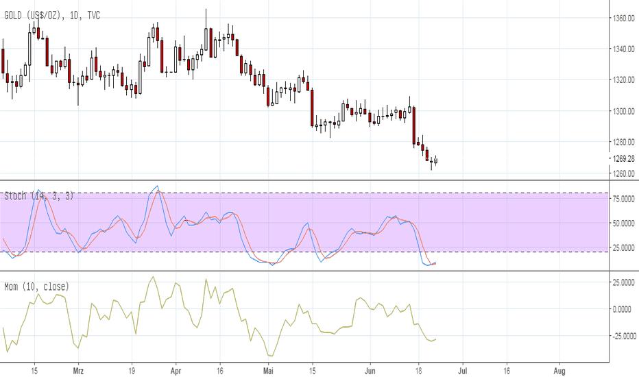 GOLD: Gold im Stundenchart mit einer inversen SKS-Formation