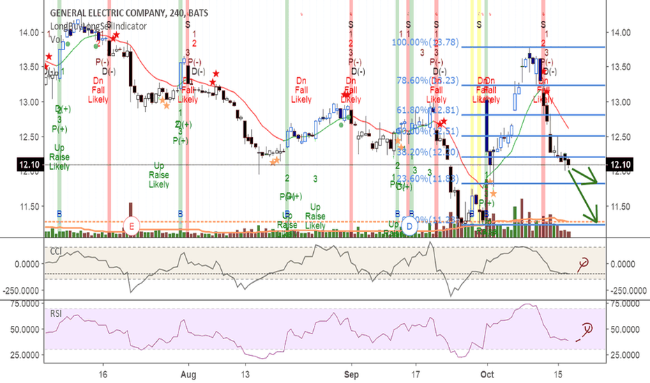 GE: GE retracing to below $12