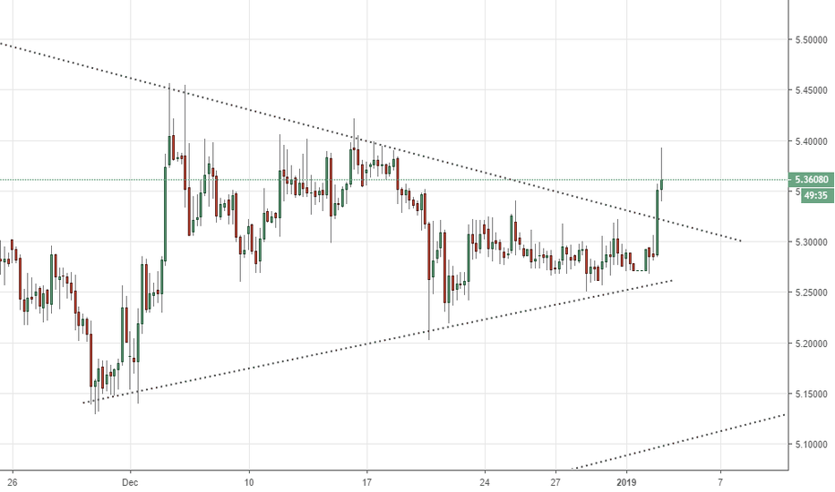 USDTRY: Triangle Pattern Break
