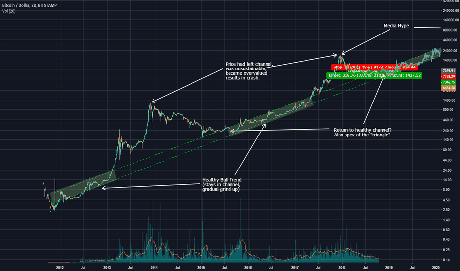 BTCUSD: BTC - The Long Term Channel