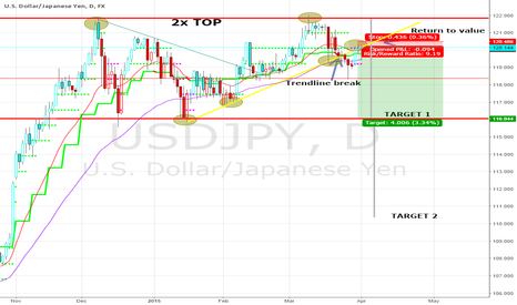 USDJPY: short USDJPY 120.06 UPDATE