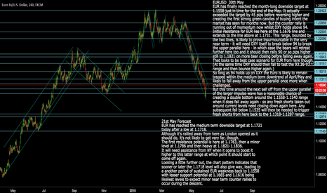 EURUSD: EURUSD Counter-Rally to Upper Parallel Before next Declineine