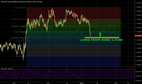 GBPNZD: 0.618 extension trade