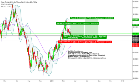 "NZDCAD: ""Trade what you see not what you think"" Bullish Sentiment"