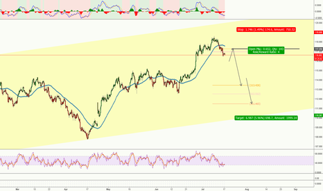 CHFJPY: CHFJPY**Mid-term Short (Potential good RR)