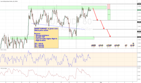 EURAUD: SHORT IDEA for EURAUD
