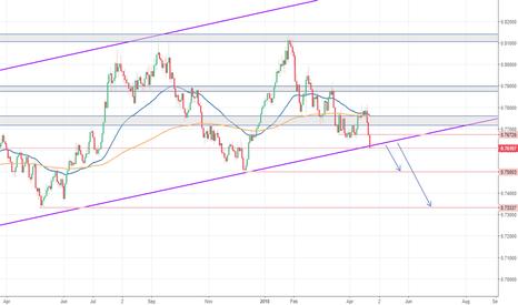 AUDUSD: AUD/USD - Bruch der Wochen Trendlinie ?