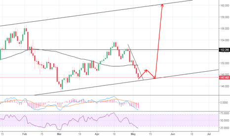 GBPJPY: APPROACHING IMPORTANT ZONE.