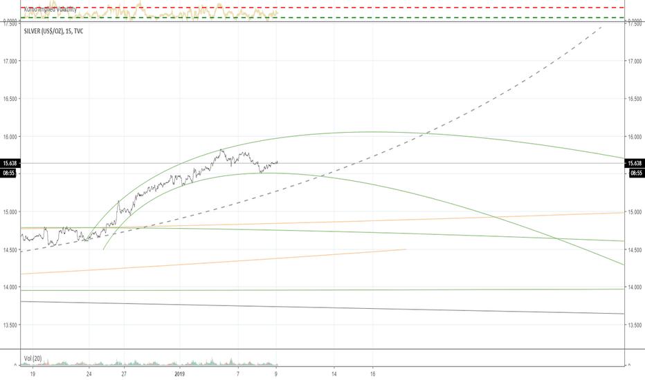 SILVER: SILVER flow, 15m chart