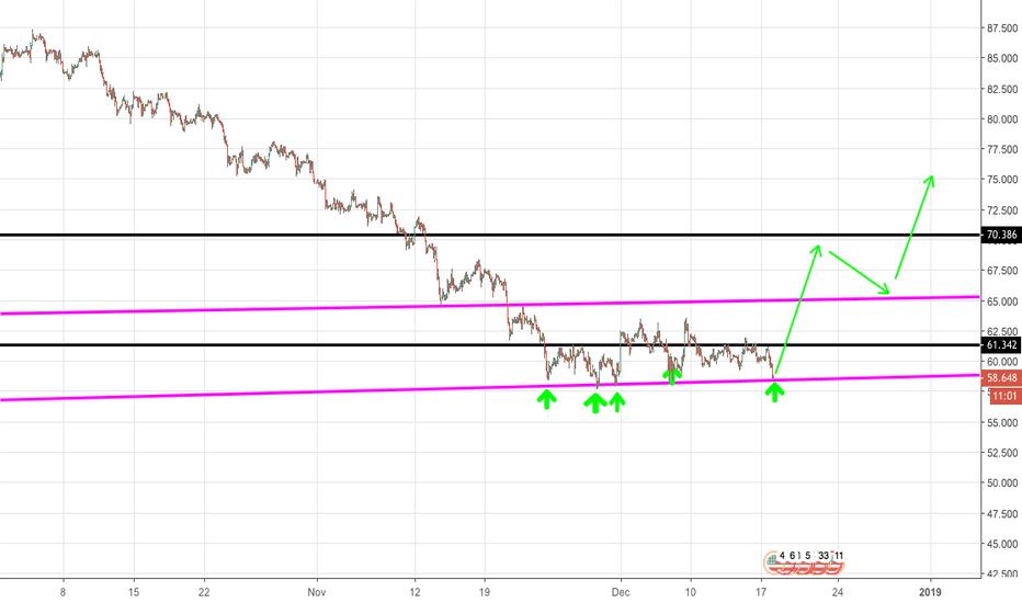 BCOUSD: CrudeOil (UkOil) Buy long term trade