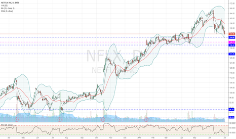 NFLX: NFLX Jul21 135/137 cps 0.50 cr long going into earning Jul 19