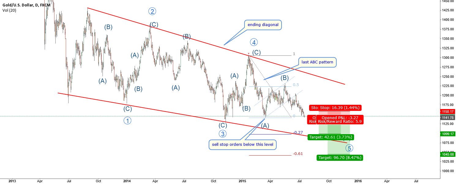 XAUUSD-Decisive moment-Trading the ZigZag