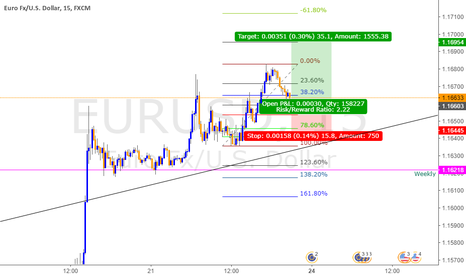 EURUSD: EURUSD breaks Weekly support