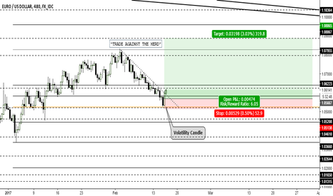 EURUSD: EUR/USD - Trade Against The Herd - 1:6 Risk Reward