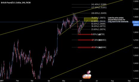 GBPUSD: GBPUSD Potential Wave to the downside