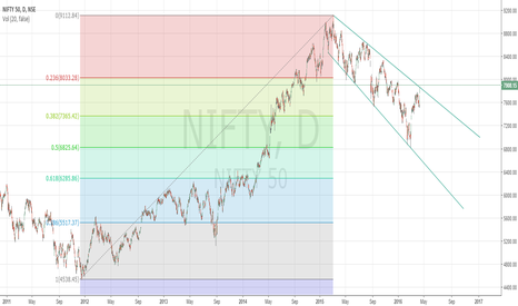 NIFTY: NIFTY OBSERVATION...!!