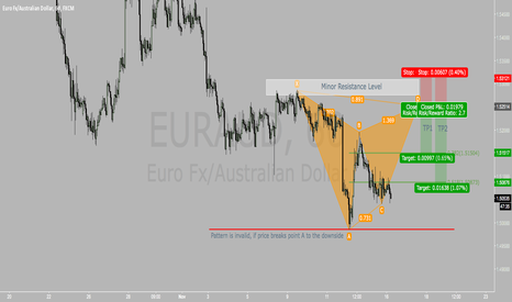 EURAUD: Gartley Pattern on EURAUD 60M at Minor Resistance Level