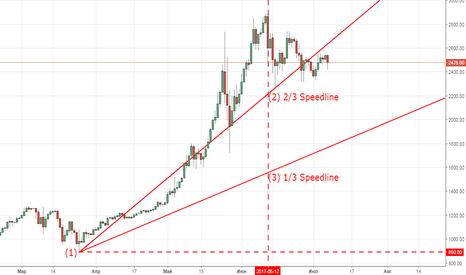 BTCUSD: BTC/USD BTCE Линии скорости