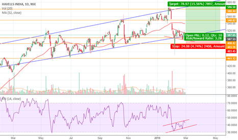 HAVELLS: Havells Long