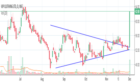 VIPCLOTHNG: Seems Symmetrical Triangle Break out
