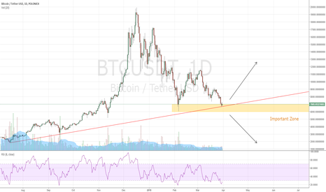 BTCUSDT: Bitcoin The Most Important Zone for Bulls