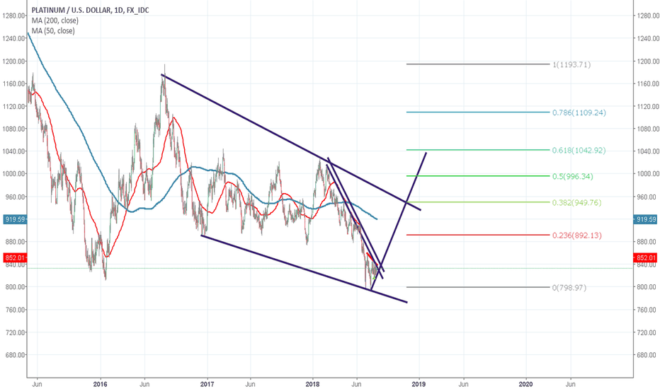 XPTUSD: Is XPT Bottomed Out?