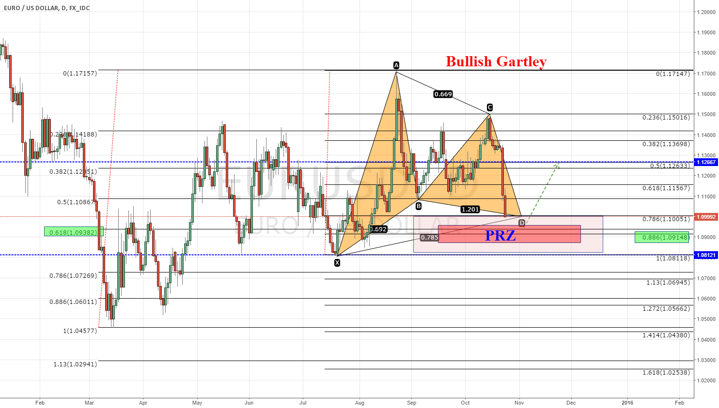 EURUSD,daily, bullish gartley