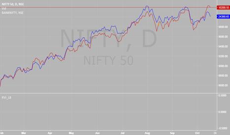 NIFTY: Nifty vs Bank Nifty divergence