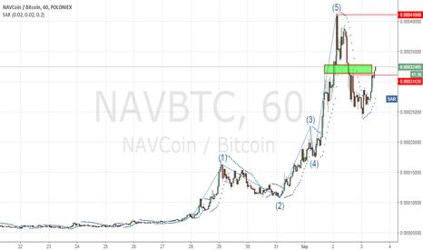 NAVBTC: 03/09/19 NAVBTC Analysis - Long
