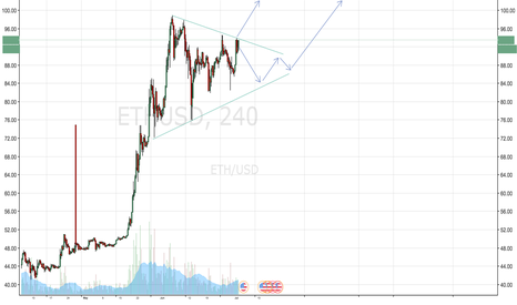 ETHUSD: Clear triangle in ETHUSD - breakout time?
