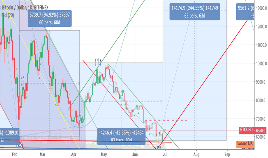 BTCUSD: Our journey to top (3) has started!