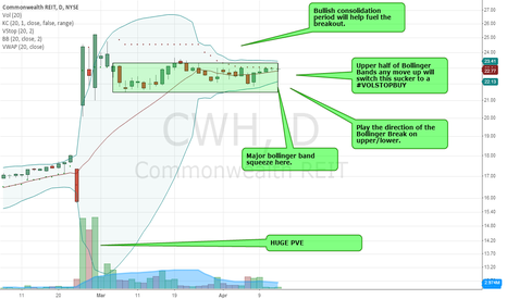 CWH: CWH - Powerful indicators aligning... Volume needs to follow.