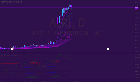 AERI: Short Position on Aerie Pharmaceuticals (AERI)