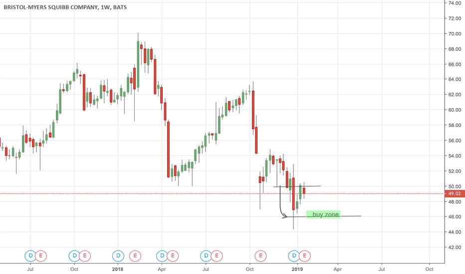 BMY: Buy zone  around 46. Hold it